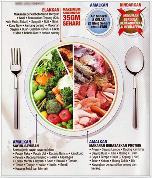 Tips-Tips Terkumpul: Apa yang boleh dan tak boleh makan bila nak kurus dengan Slim Diet 2